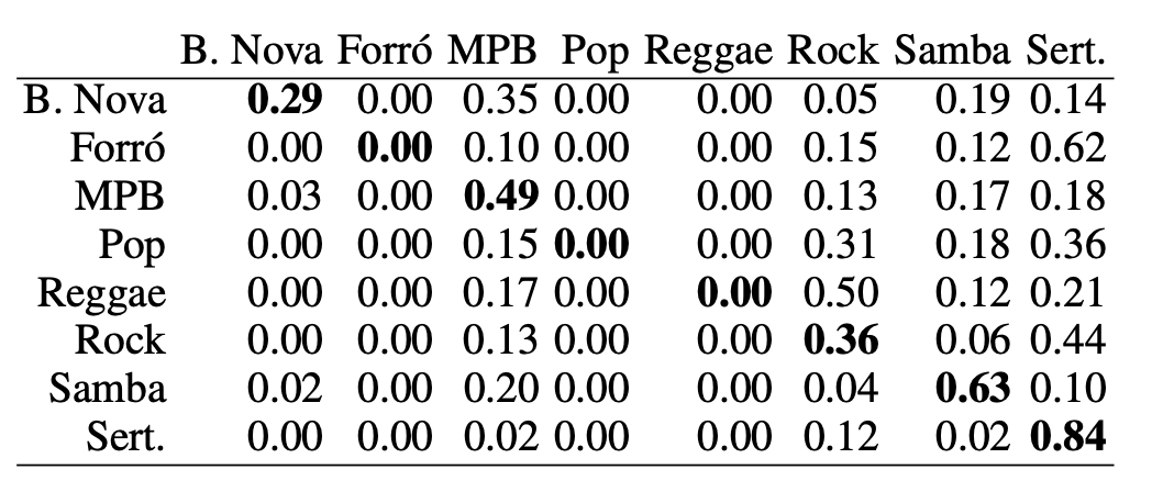 Machine Learning And Chord Based Feature Engineering For Genre